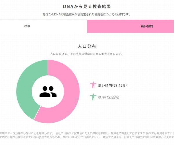 円グラフによる人口分布図で自身の傾向が表示される