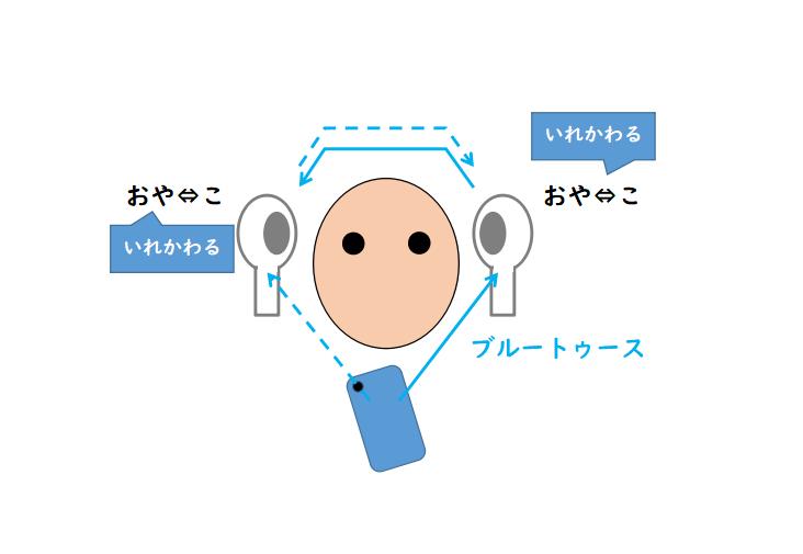 クアルコムのチップセットがある場合にできる接続方式
